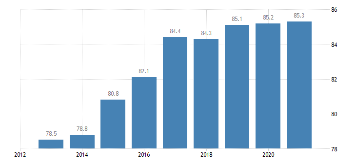 hungary employment rate tertiary education levels 5 8 eurostat data