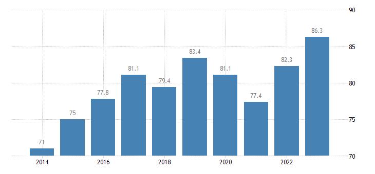 hungary employment rates of recent graduates females eurostat data