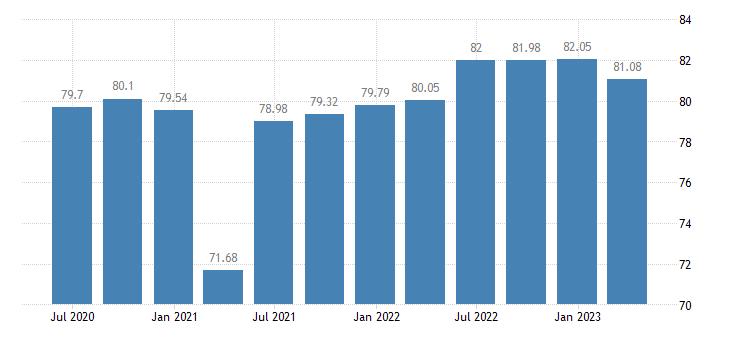 hungary employment real estate activities eurostat data