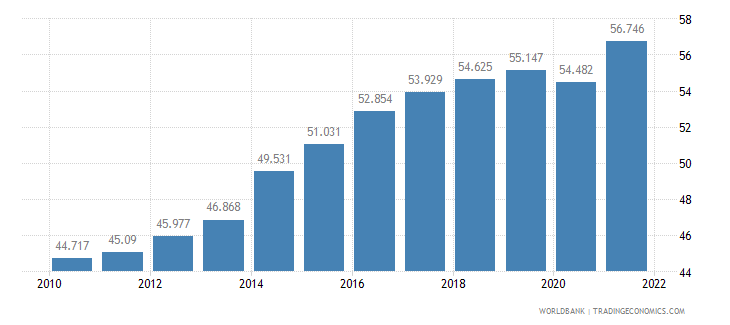 hungary employment to population ratio 15 plus  total percent wb data