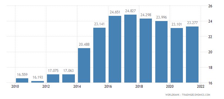 hungary employment to population ratio ages 15 24 female percent wb data