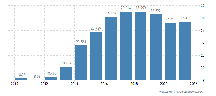 hungary employment to population ratio ages 15 24 total percent wb data