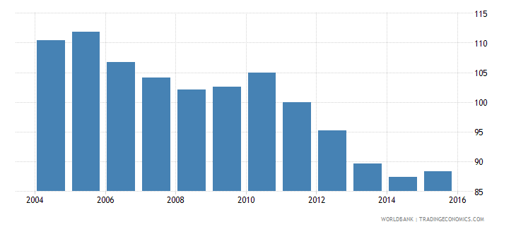 hungary energy use kg of oil equivalent per dollar1 000 gdp constant 2005 ppp wb data
