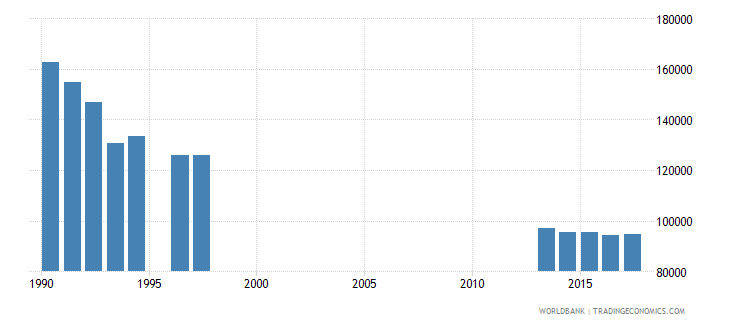 hungary enrolment in grade 2 of lower secondary general education both sexes number wb data