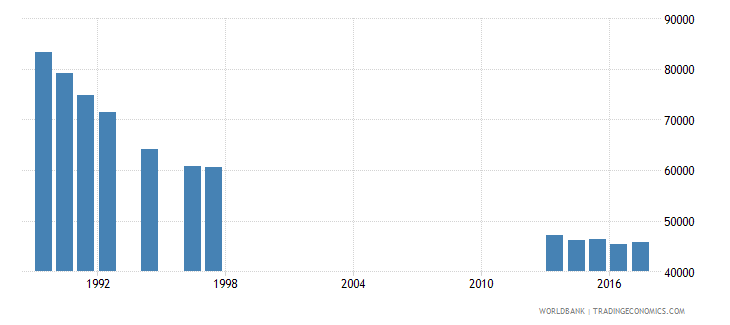 hungary enrolment in grade 2 of lower secondary general education female number wb data