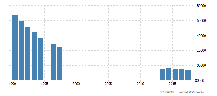 hungary enrolment in grade 3 of lower secondary general education both sexes number wb data