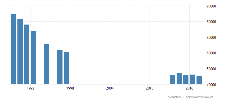 hungary enrolment in grade 3 of lower secondary general education female number wb data