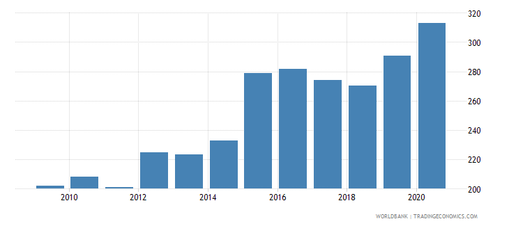 hungary exchange rate new lcu per usd extended backward period average wb data