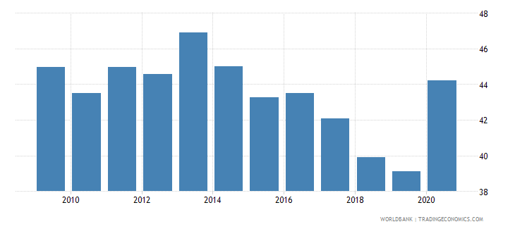 hungary expense percent of gdp wb data