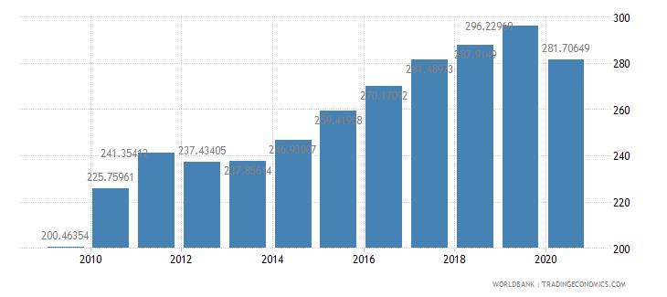 hungary export volume index 2000  100 wb data