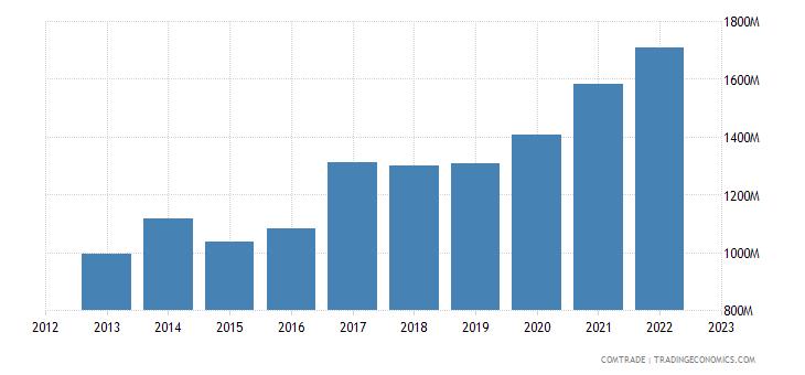 hungary exports bulgaria