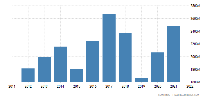 hungary exports china
