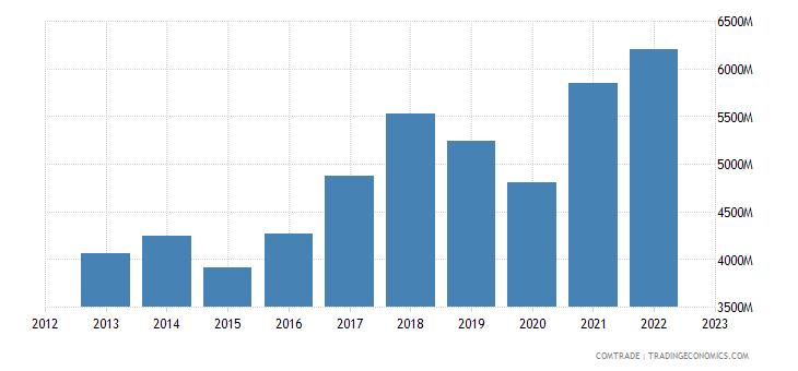 hungary exports czech republic