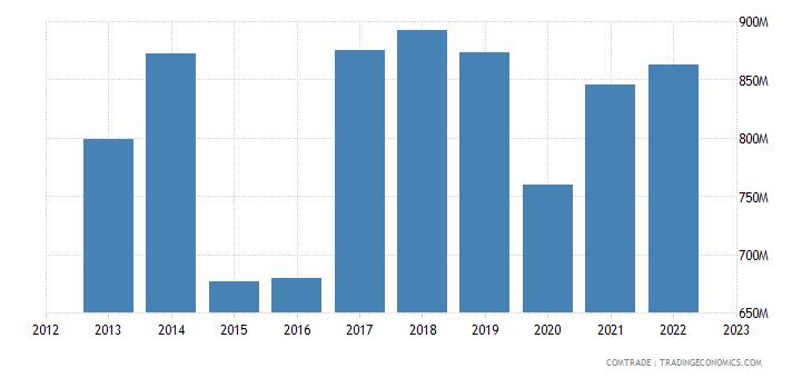 hungary exports denmark