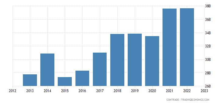 hungary exports germany
