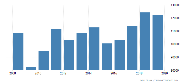 hungary exports merchandise customs current us$ millions seas adj  wb data