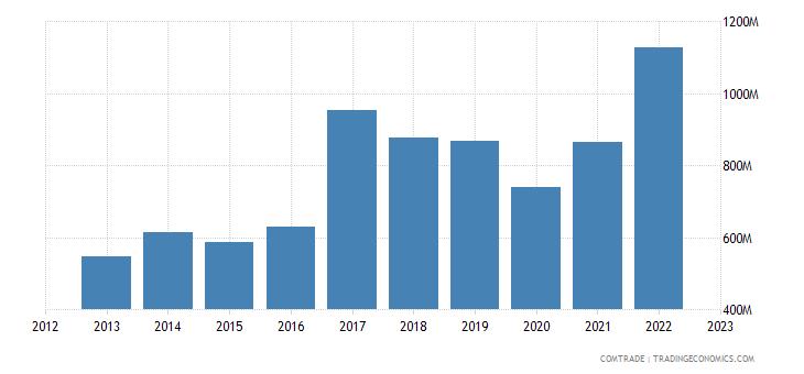 hungary exports mexico
