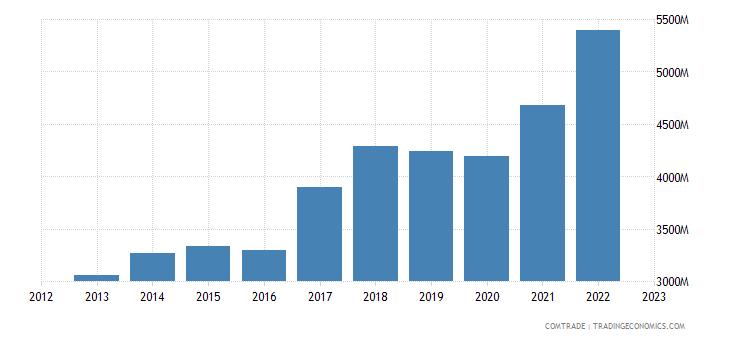 hungary exports netherlands