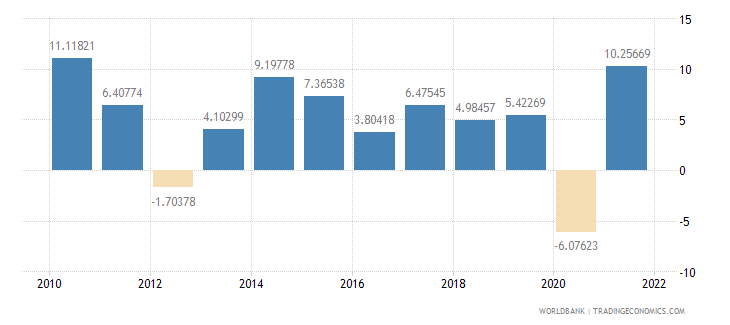 hungary exports of goods and services annual percent growth wb data