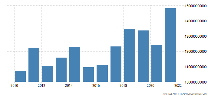 hungary exports of goods and services bop us dollar wb data