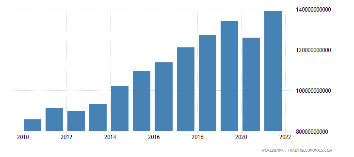 hungary exports of goods and services constant 2000 us dollar wb data