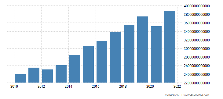 hungary exports of goods and services constant lcu wb data