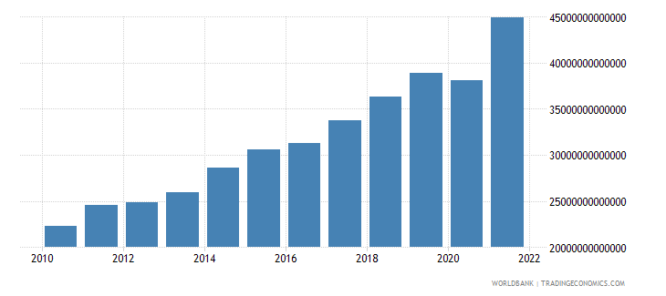 hungary exports of goods and services current lcu wb data
