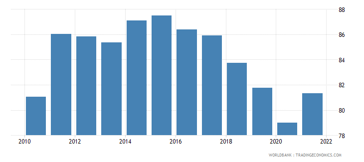 hungary exports of goods and services percent of gdp wb data