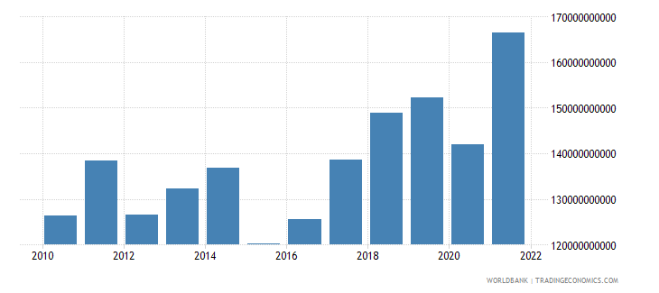 hungary exports of goods services and income bop us dollar wb data