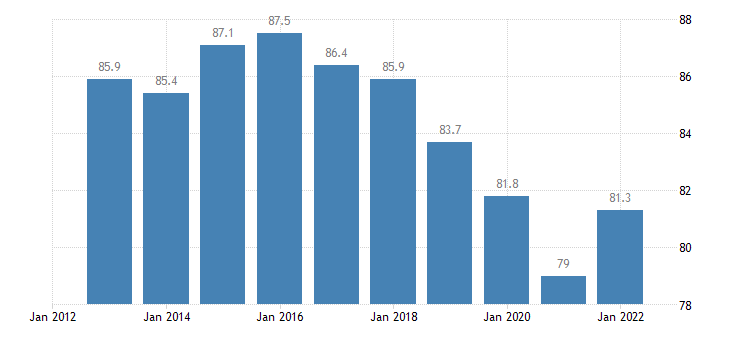 hungary exports of goods services in percent of gdp eurostat data