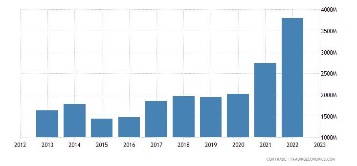 hungary exports serbia