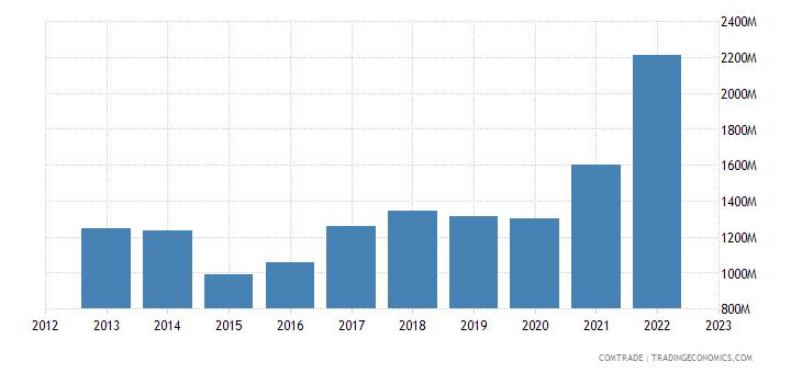 hungary exports slovenia