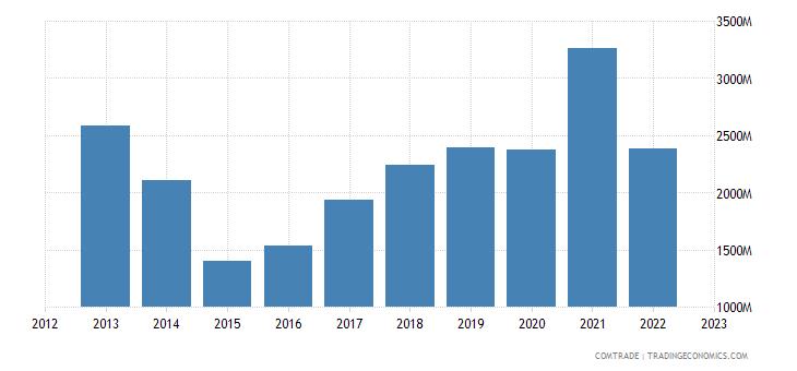 hungary exports ukraine