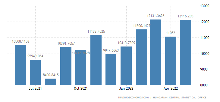 Hungary Exports