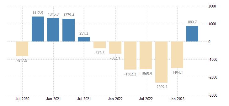hungary external balance of goods services current prices eurostat data