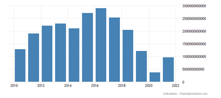 hungary external balance on goods and services constant lcu wb data