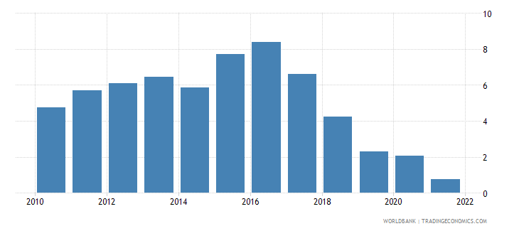 hungary external balance on goods and services percent of gdp wb data