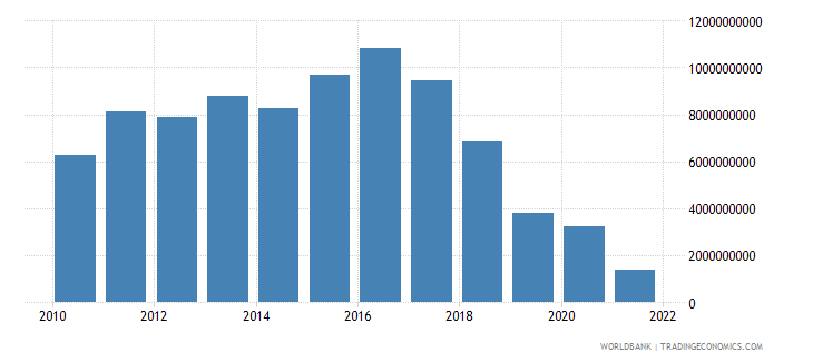 hungary external balance on goods and services us dollar wb data
