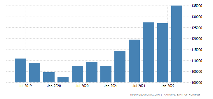 Hungary Gross External Debt