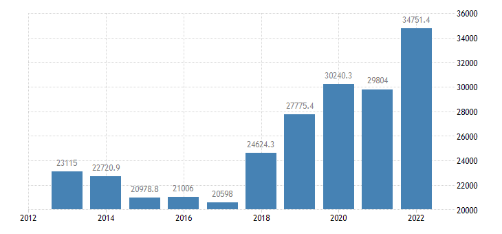 hungary extra eu trade imports eurostat data