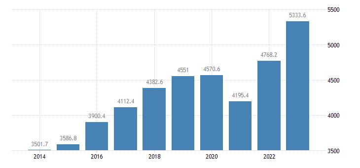 hungary extra eu trade of other manufactured goods sitc 68 exports eurostat data