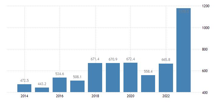 hungary extra eu trade of raw materials sitc 24 imports eurostat data
