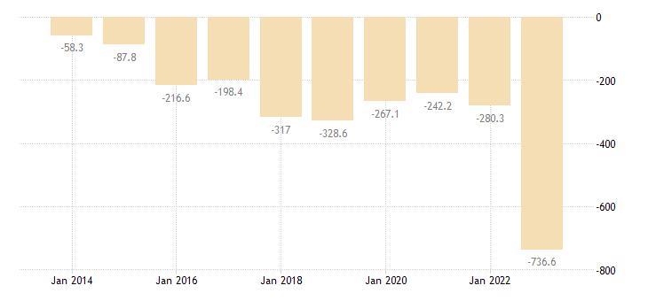 hungary extra eu trade of raw materials sitc 24 trade balance eurostat data