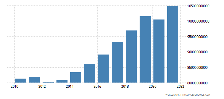 hungary final consumption expenditure constant 2000 us dollar wb data