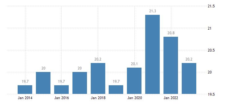 hungary final consumption expenditure of general gov eurostat data