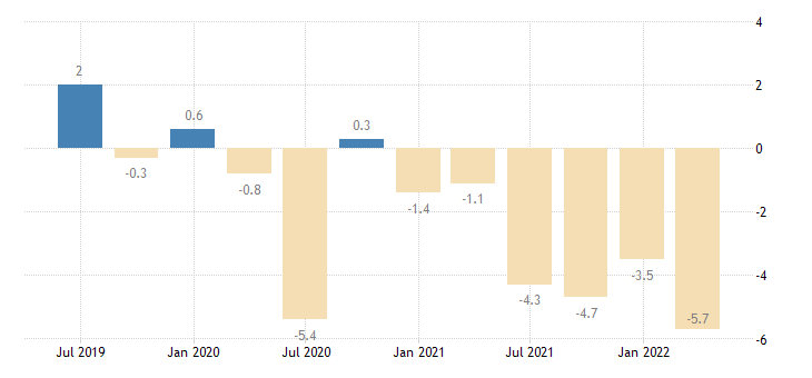 hungary financial account eurostat data