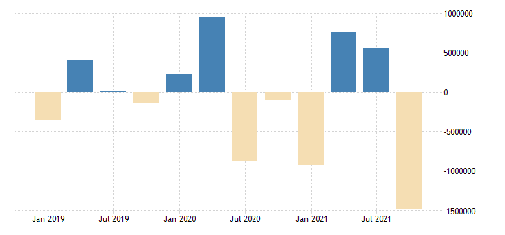 hungary financial account on portfolio investment eurostat data