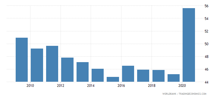 hungary financial system deposits to gdp percent wb data