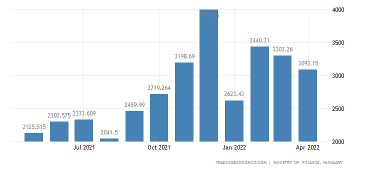 Hungary Fiscal Expenditure