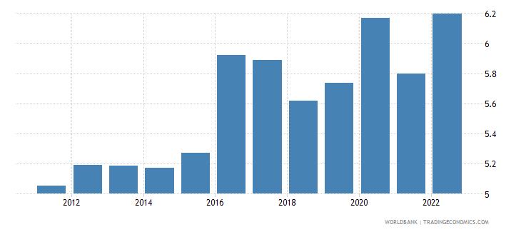 hungary food imports percent of merchandise imports wb data
